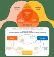 Investir dans l'e-santé