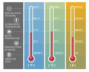 watertemp_farenheit-celsius-kelvin