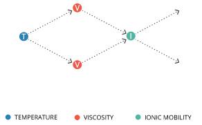 watertemp viscosity