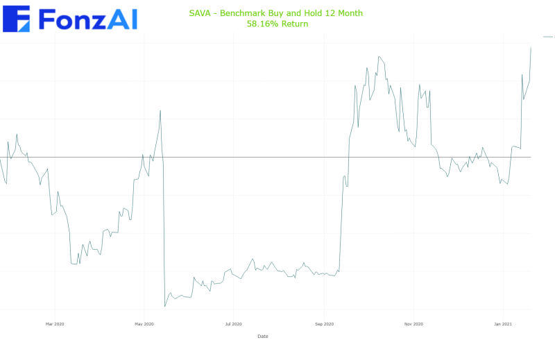 Cumulative Benchmark Buy and Hold Results for Cassava Sciences, Inc. (SAVA)