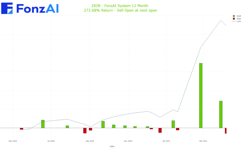 Cumulative Trading Results for ZK International Group Co., Ltd. (ZKIN)