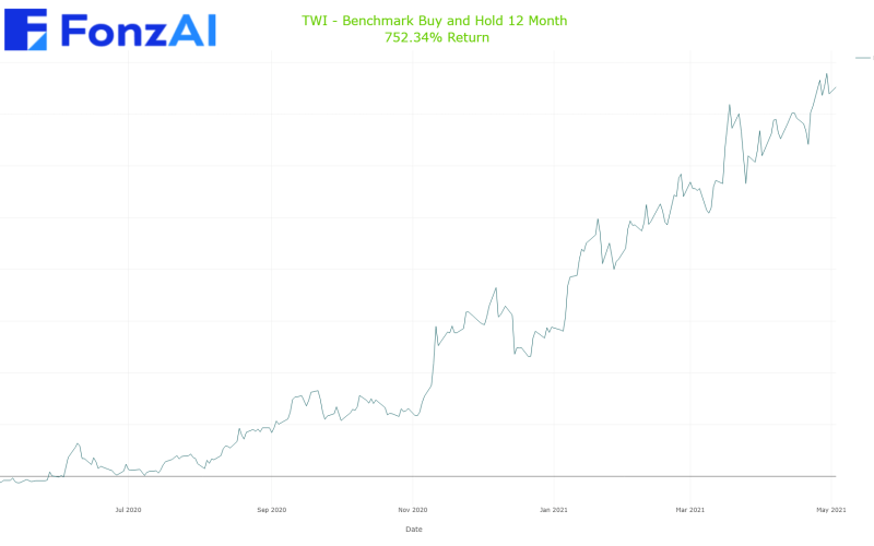 Cumulative Benchmark Buy and Hold Results for Titan International, Inc. (TWI)
