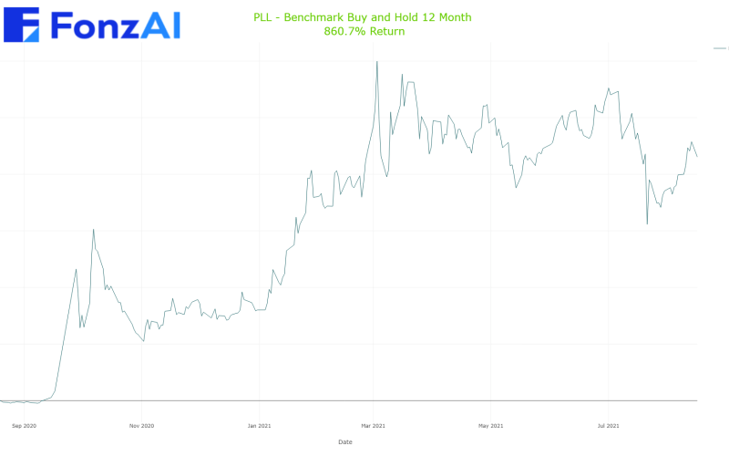 Cumulative Benchmark Buy and Hold Results for Piedmont Lithium Limited (PLL)
