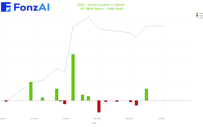 Cumulative Trading Results for 3D Systems Corporation (DDD)