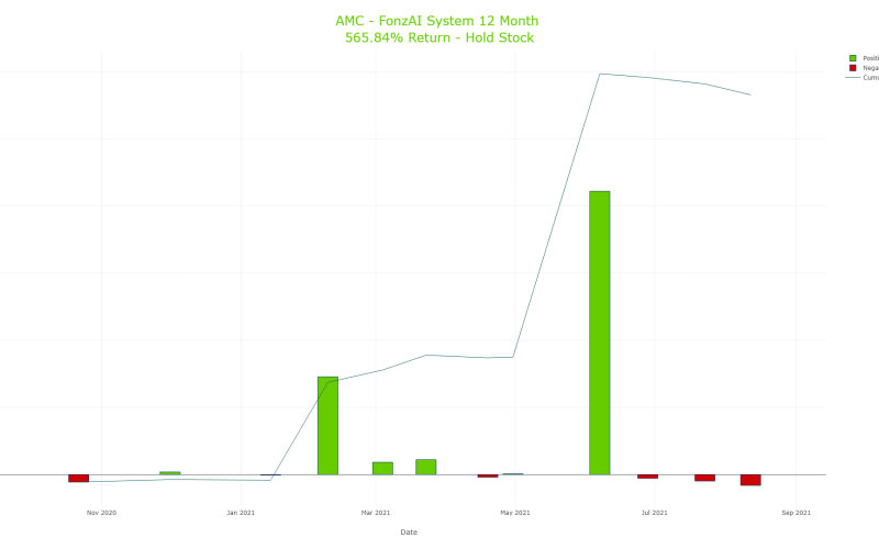 Cumulative Trading Results for AMC Entertainment Holdings, Inc. (AMC)