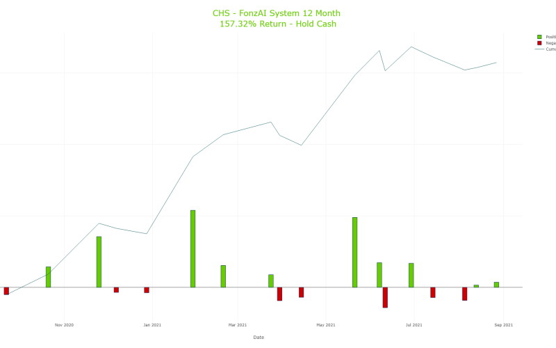 Cumulative Trading Results for Chico's FAS, Inc. (CHS)