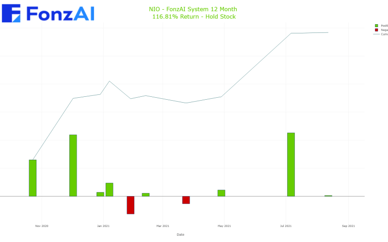 Cumulative Trading Results for NIO Inc. American depositary shares, each  representing one Class A ordinary share   (NIO)