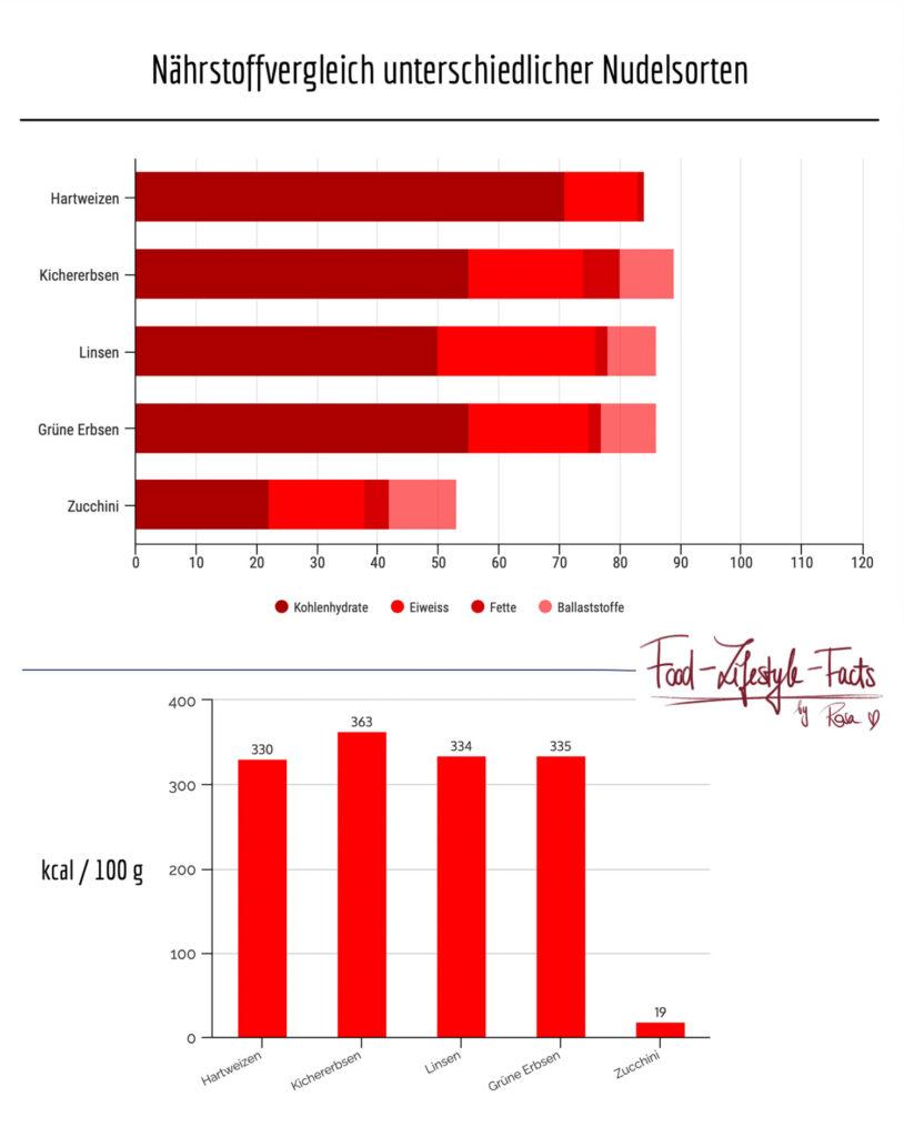 Infografik zum Nährstoffvergleich der unterschiedlichen Nudelsorten mit Kohlenhydraten, Eiweissen, Fetten, Ballaststoffen und Kilokalorien