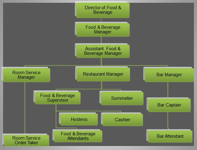 food and beverage department organizational chart: Food beverage organizational chart food and beverage trainer