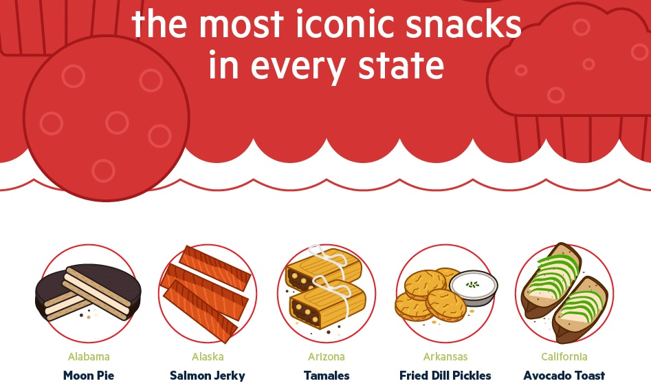 Popular Iconic Snacks by State