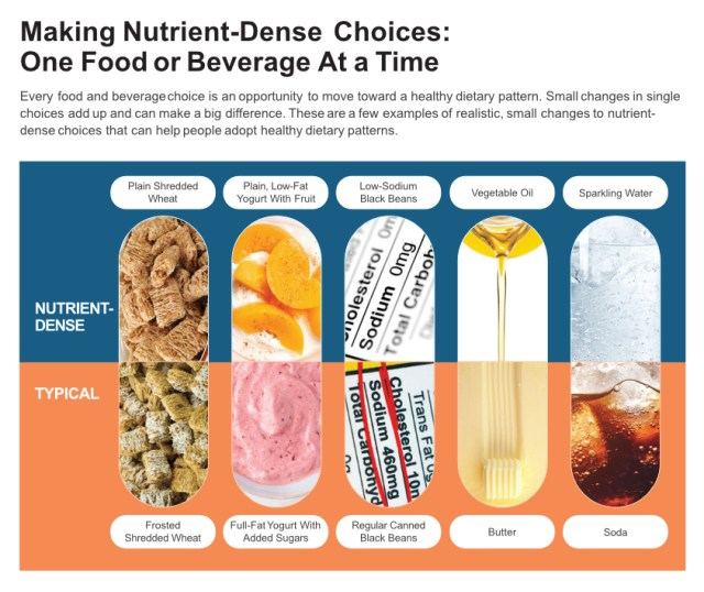 Dietary Guidelines nutrient dense foods graphic