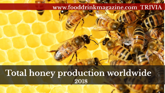 Total honey production worldwide