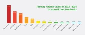 The Trussel trust food bank uk