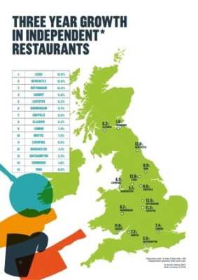 Independent restaurants thriving