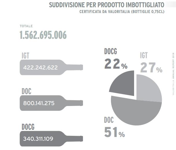 Vino, Valoritalia : una garanzia per oltre 1,5 miliardi di bottiglie e un controvalore di 6,3 miliardi di euro
