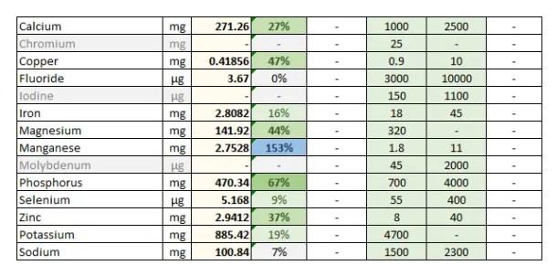 Foodosage Nutrition Calculator - Banana Porridge - Elements & Electrolytes