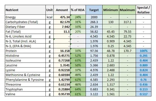 Foodosage Nutrition Calculator - Banana Porridge - Macronutrients