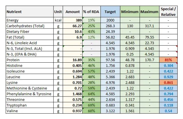 Foodosage Nutrition Calculator - Oats, 100g - Macronutrients - Dietary Fiber, Protein