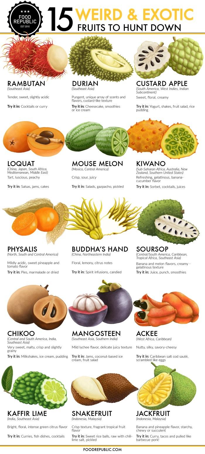 Tropical Weird Fruits 6