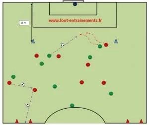 Exercices de football, jeu en profondeur