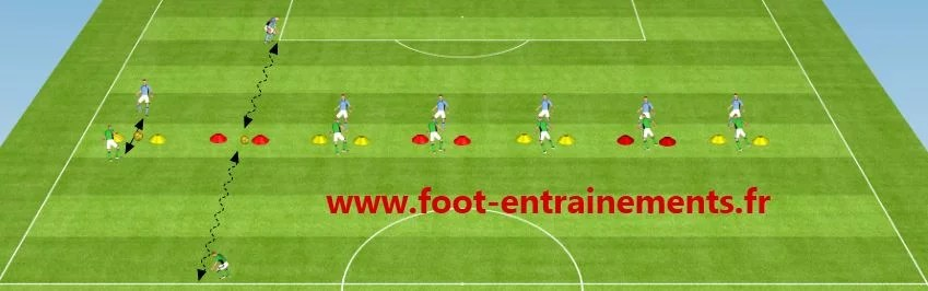 Exercice de Foot physique avec ballon