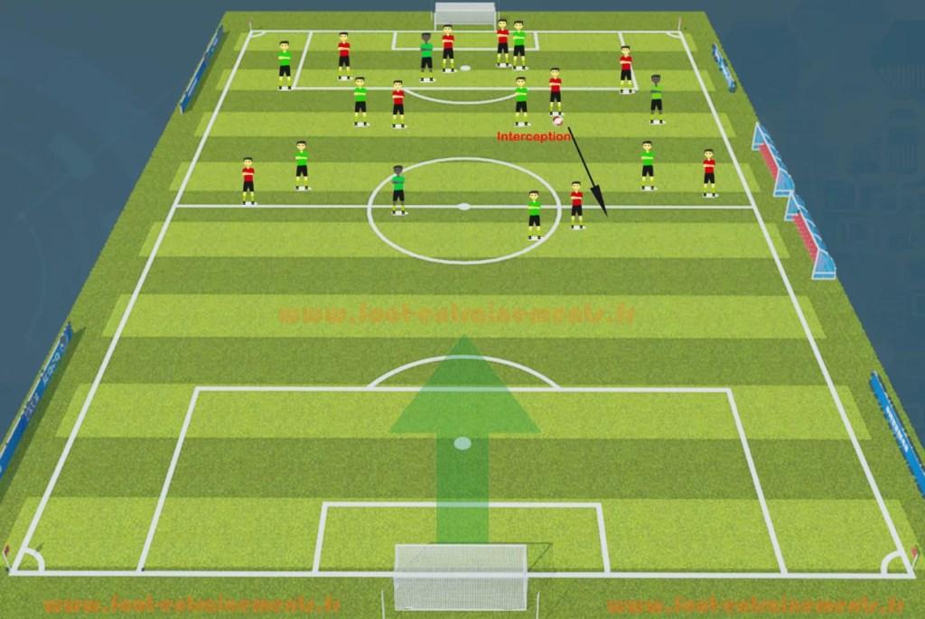 Systeme de jeu 4-4-2 foot-entrainements.fr
