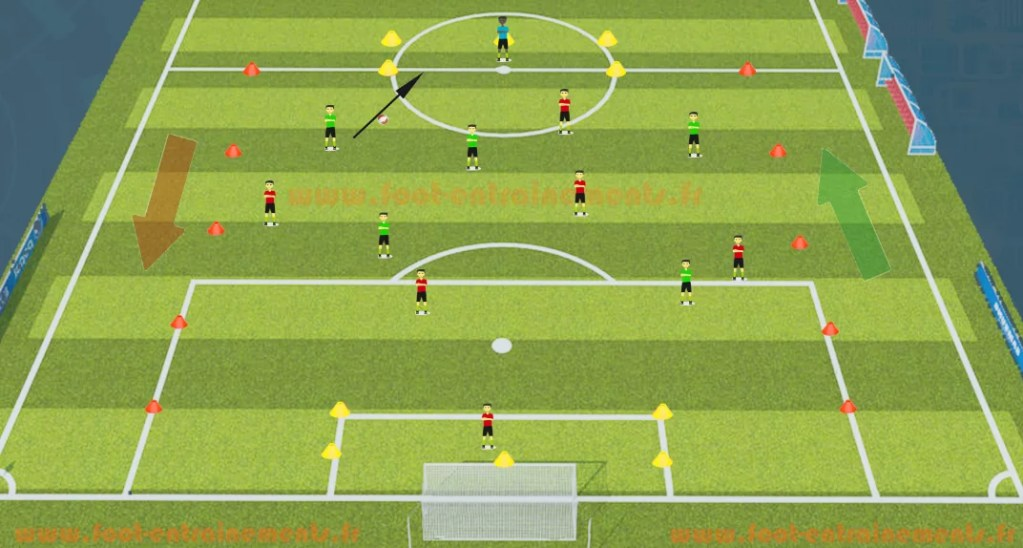 Exercice de foot pour conserver le ballon