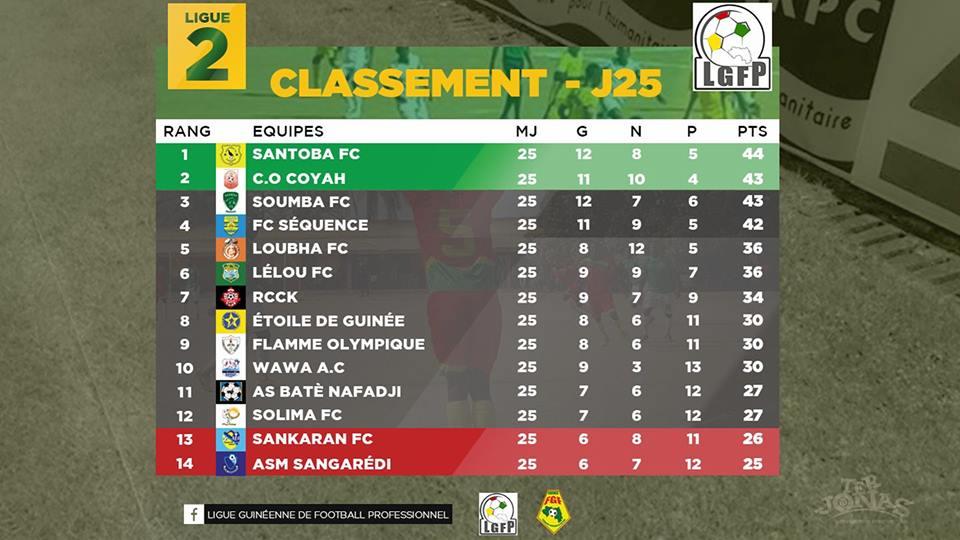 Classement Ligue 2 Foot224 Actualite Sport Guinee
