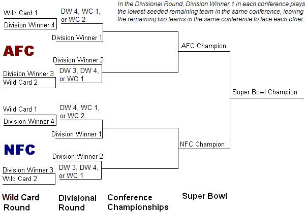 NFL playoff tree