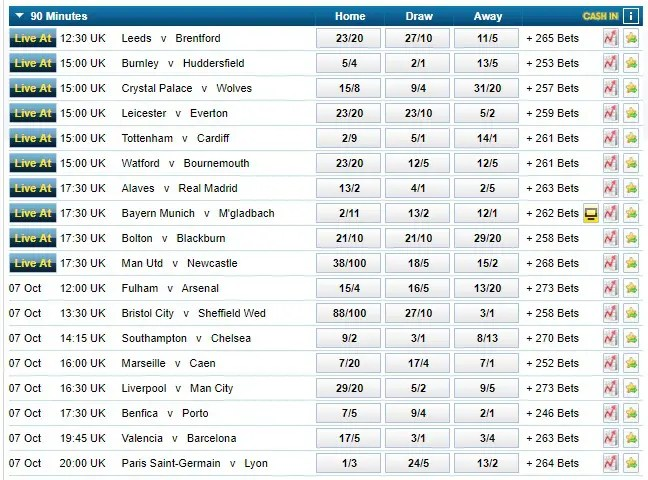 Popular Football Betting Markets