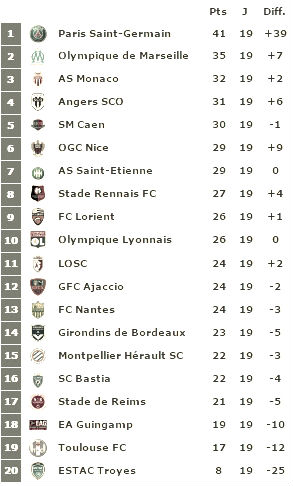 footballfrance-classement-ligue-1-cadeau-psg-om-illustration