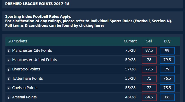 Total Points Spread Betting
