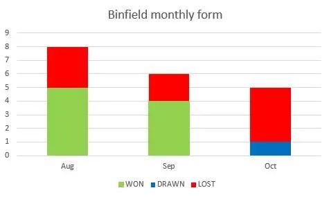 Binfield FC monthly form guide. Graph: Steve Gabb.