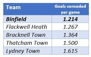 Binfield FC goals conceded. Table: Steve Gabb.