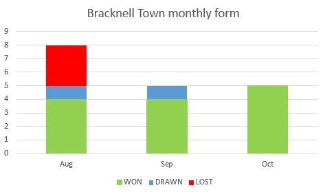 Bracknell Town FC's form by month.