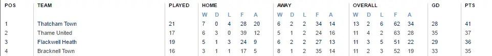 The Hellenic Premier League on Tuesday 29th November 2016.