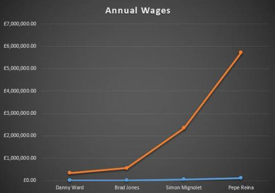 Wages - Keepers - Yearly