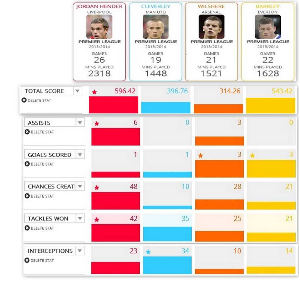 Comparison of 4 English CMs