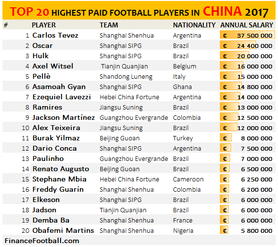 Top 20 Highest Paid Football Players in the Chinese Super League