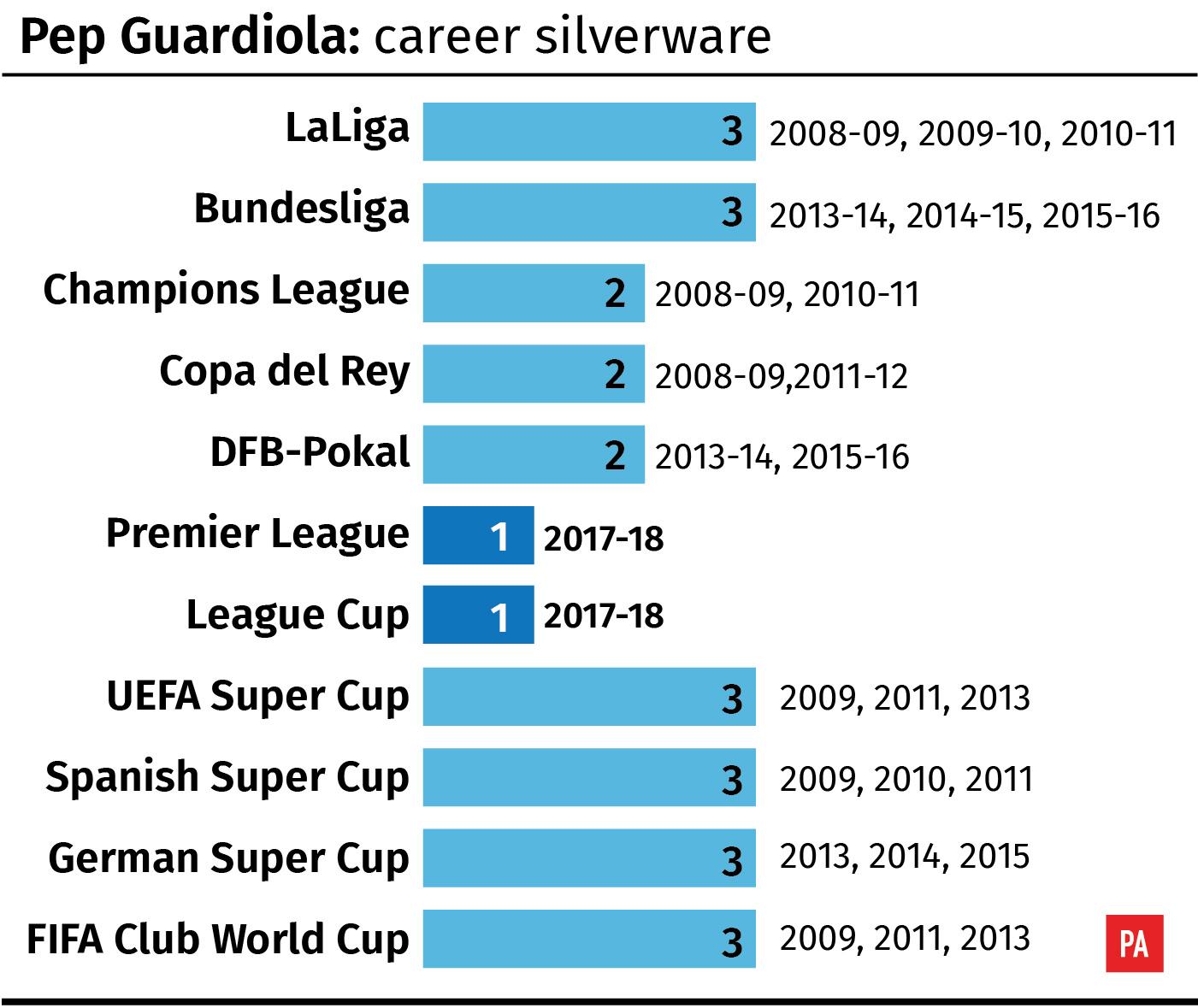 Pep Guardiola: Career trophies