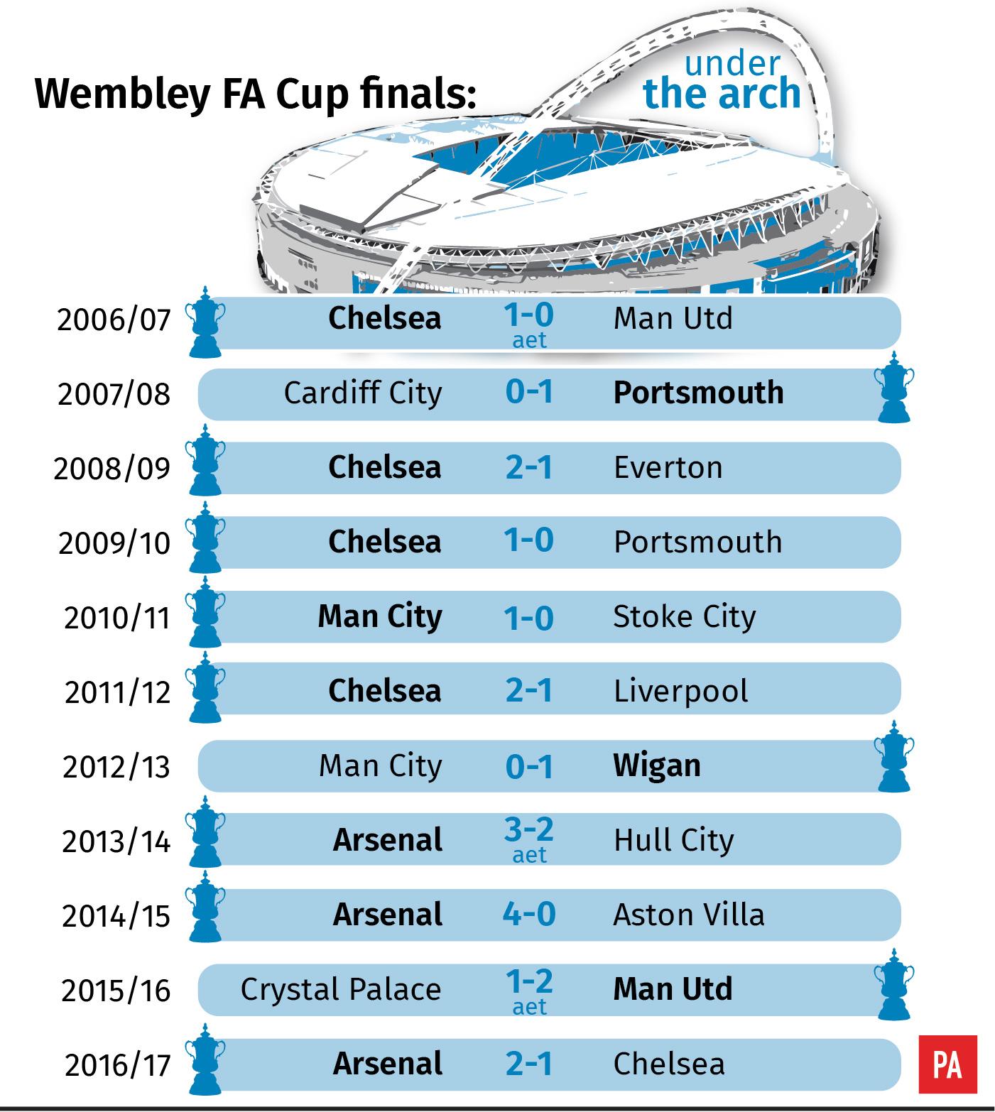 History of FA Cup finals at the new Wembley