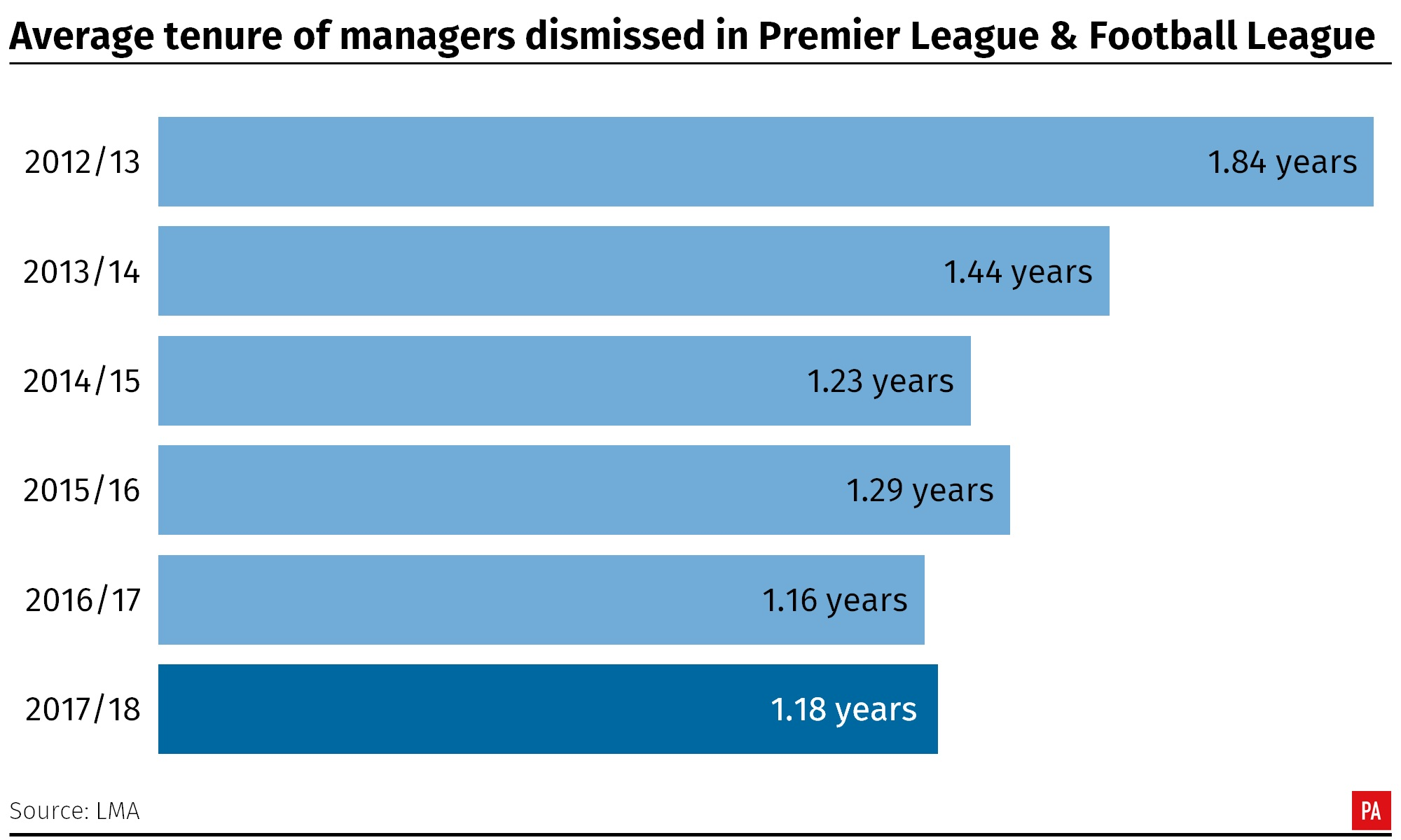 Average tenure of managers dismissed in the Premier League and Football League