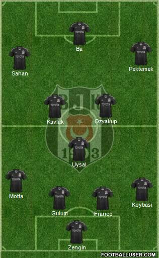 Besiktas JK 4-3-3 football formation