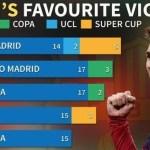 Video of Messi goals