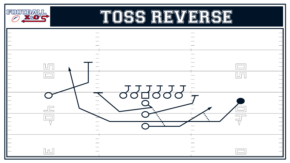 01 toss reverse incorporate trick plays into your offense (part 2) basic trick