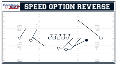 Speed Option Reverse