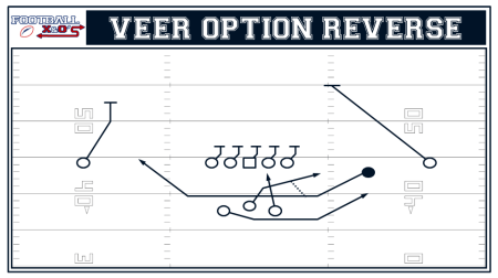 Veer Option Reverse