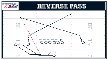 Reverse Pass