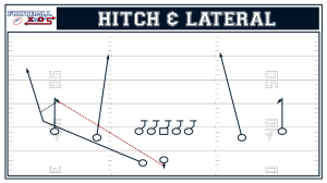 Incorporate Trick Plays into Your Offense (Part 2) – Basic