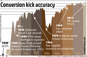 Kick conversion accuracy since 1932 (click to enlarge).